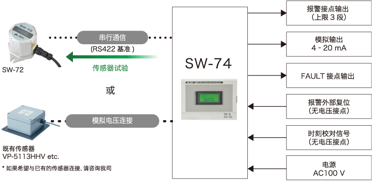 System composition