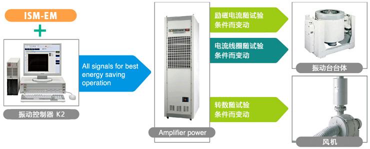 ISM-EM技术(电量消耗)